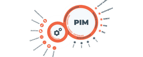 product information management system